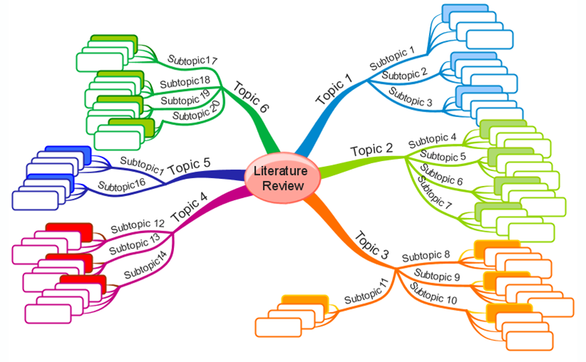 The Literature Review – a collection of materials on a topic