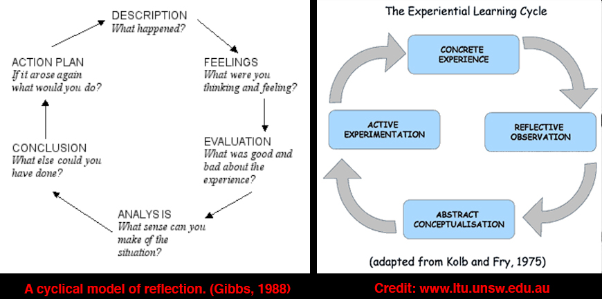 gibbs experiential learning cycle 1998 The gibbs cycle is often the most re-interpreted and misinterpreted experiential learning reflection models and frameworks.