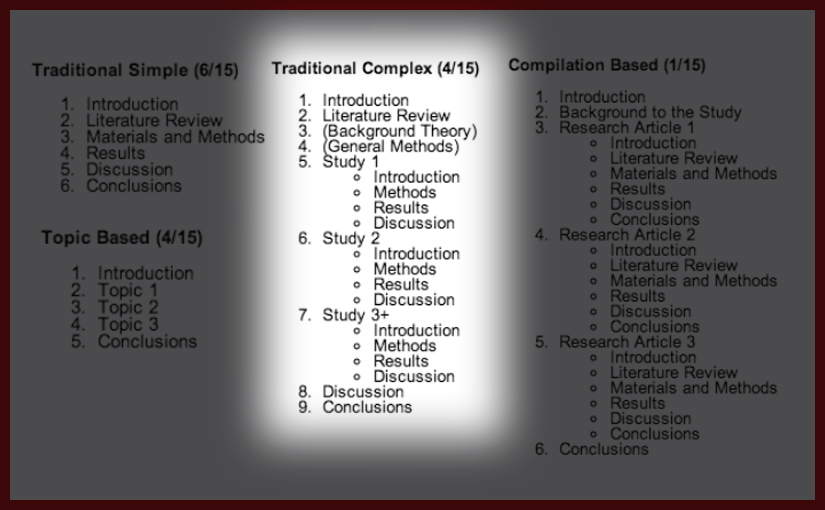 Thesis structure: traditional complex