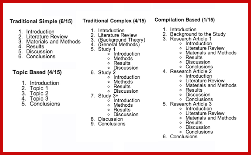 Thesis structures